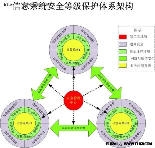 """信息安全保障阶段中_论信息系统安全""""四化""""建设-网络安全专区"""