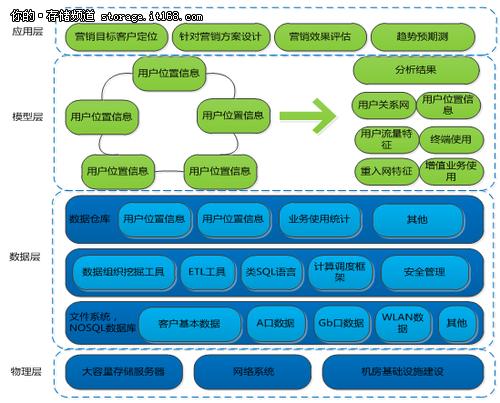 助力精细营销 电信行业大数据分析案例