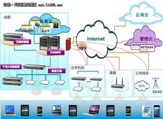 移动互联网发展下的企业网变革