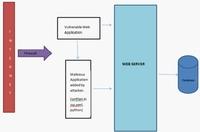 Websense:WebShell成大规模攻击突破口