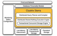 Clustrix Sierra:云计算时代的MySQL