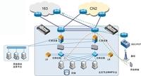 山石网科打造重庆电信高效WAP平台