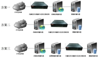 天融信安全隔离与信息交换系统差异部署
