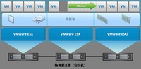 与VMware vSphere架构相结合的应用技术