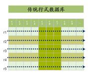 SAP卢东明:对列式数据库的总结和展望