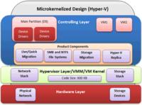 优缺点分析:Hyper-V与vSphere架构对比