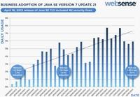 Websense帮助用户有效抵御Java攻击