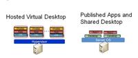 桌面虚拟化的适用情景与构架设计选择