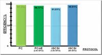 解析:iSCSI、FCoE和FC的性能比较
