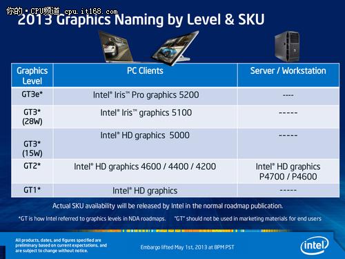 """全新iGPU核芯显卡""""锐炬""""与首发CPU"""