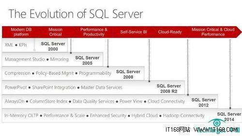 微软将于年底发布SQL Server 2014