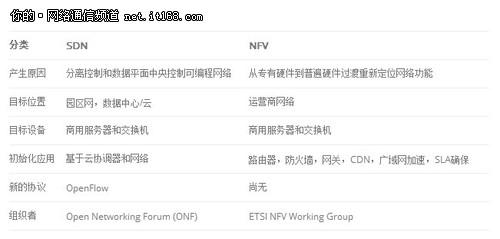 SDN 与 NFV 比较