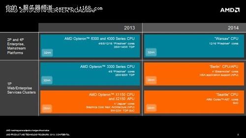 再发3款处理器 AMD公布服务器战略路线