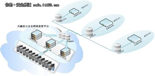 天融信云安全网络监管有良方