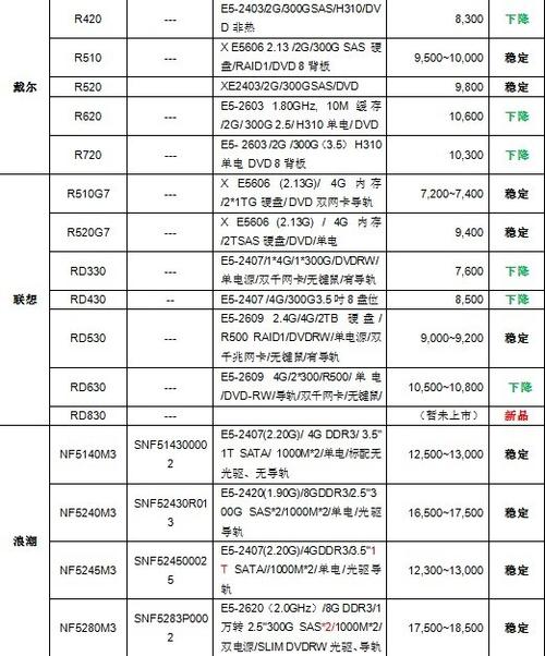 服务器价格指导 6月双路机架产品导购