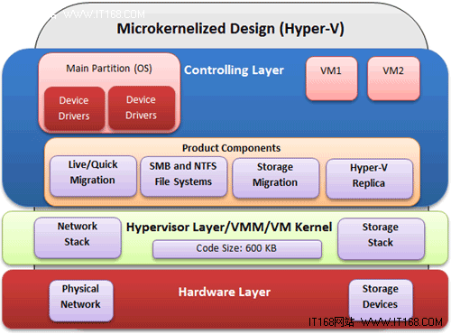 Microkernelized Hypervisor架构