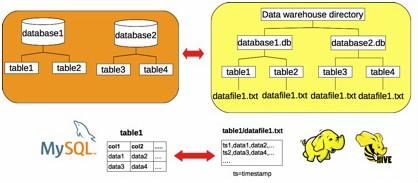 MySQL数据库与HDFS的实时数据同步