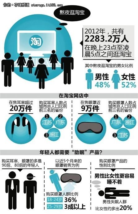 大数据描绘失眠地图 上海第一北京第二