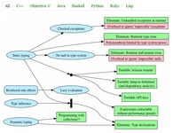 软件开发者必知:主流编程语言属性一览