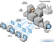 应对BYOD 桌面虚拟化策略应该如何选择