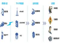 中兴通讯助力北京 开创无线政务先河