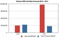 2017:闪存威胁传统硬盘 NAND增长迅猛