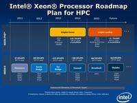 Intel至强Xeon处理器产品发布线路图
