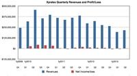 Xyratex CEO:企业存储与HDD是救命稻草