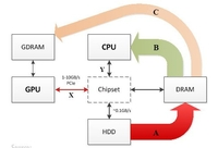 解读Hadoop+GPU强强联手的性能探索之路