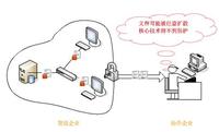 文件加密助企业杜绝商业合作存风险