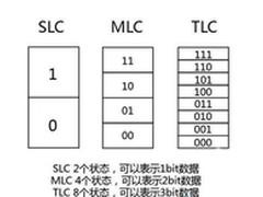 TLC尚不成熟 MLC颗粒固态硬盘才是首选