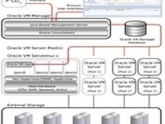 OracleSolaris在SPARC平台上虚拟化方案