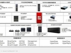 华为2013年存储市场战略分析