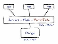 PernixData或将发布闪存虚拟化平台