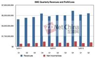 盈利增长7.8% EMC第二季度财报持续走强