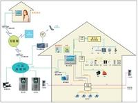 分析剖解:智能家居前景与用户关注点