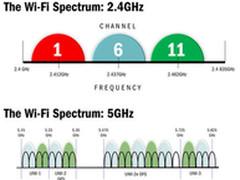 真假千兆无线? 分析802.11ac无线技术