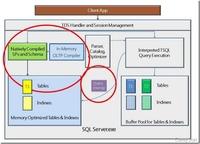 SQL Server 2014新特性探秘:内存数据库