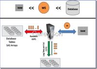 SQL Server 2014:SSD Buffer Pool扩展