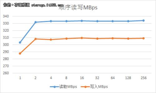 SSD激战正酣 希捷新款600固态硬盘评测