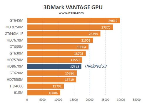 Amd Radeon Hd 8670m скачать драйвер Windows 7 64 - фото 3