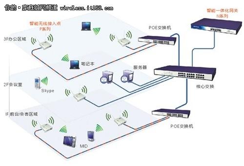 飞鱼星无线云:无线办公网络解决方案