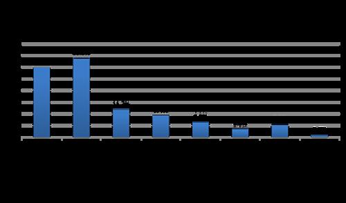 中桥谈中国数据保护市场趋势