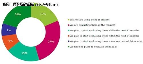 五分之一的企业正在使用SDN网络