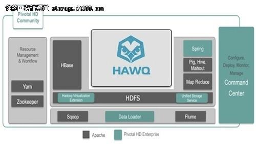 Pivotal为广大用户带来Hadoop发行版