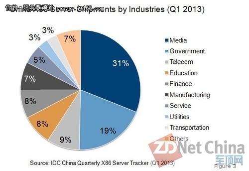 IDC:x86服务器市场放缓 本土竞争更强