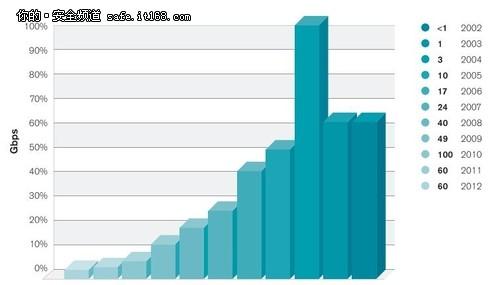 Arbor Networks调查DDoS攻击的动机规模