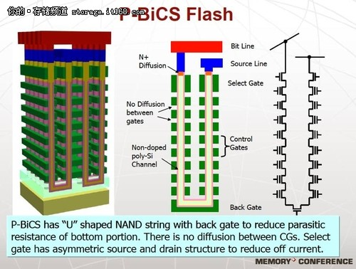 Sandisk主打3D NAND闪存 最早15年面世