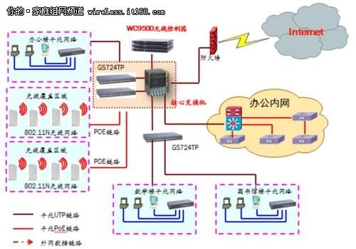 宣武门酒店300M高速智能WLAN无线网络