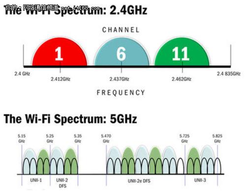 千兆无线?解读802.11ac